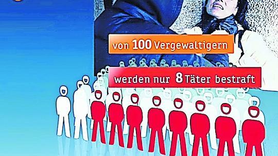 Nur acht von 100 angezeigten Vergewaltigungen werden geahndet