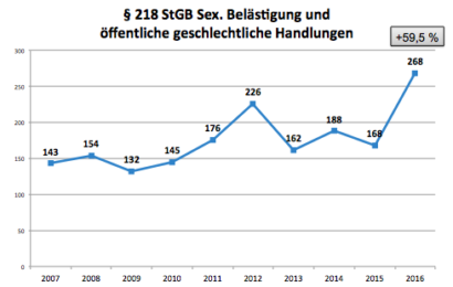 Kriminalstatistik NÖ: Mehr Sexualdelikte, weniger Einbrüche