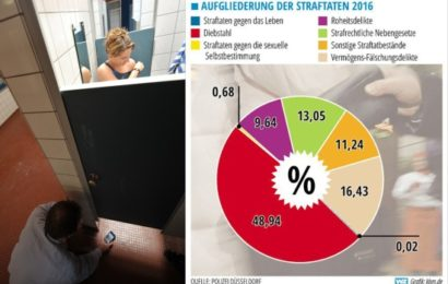 Kriminalstatistik: Zahl der Sexual-Delikte verdoppelt