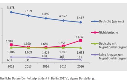 Jugendgewalt steigt wieder an: Jeder 2. Täter hat Migrations-Hintergrund